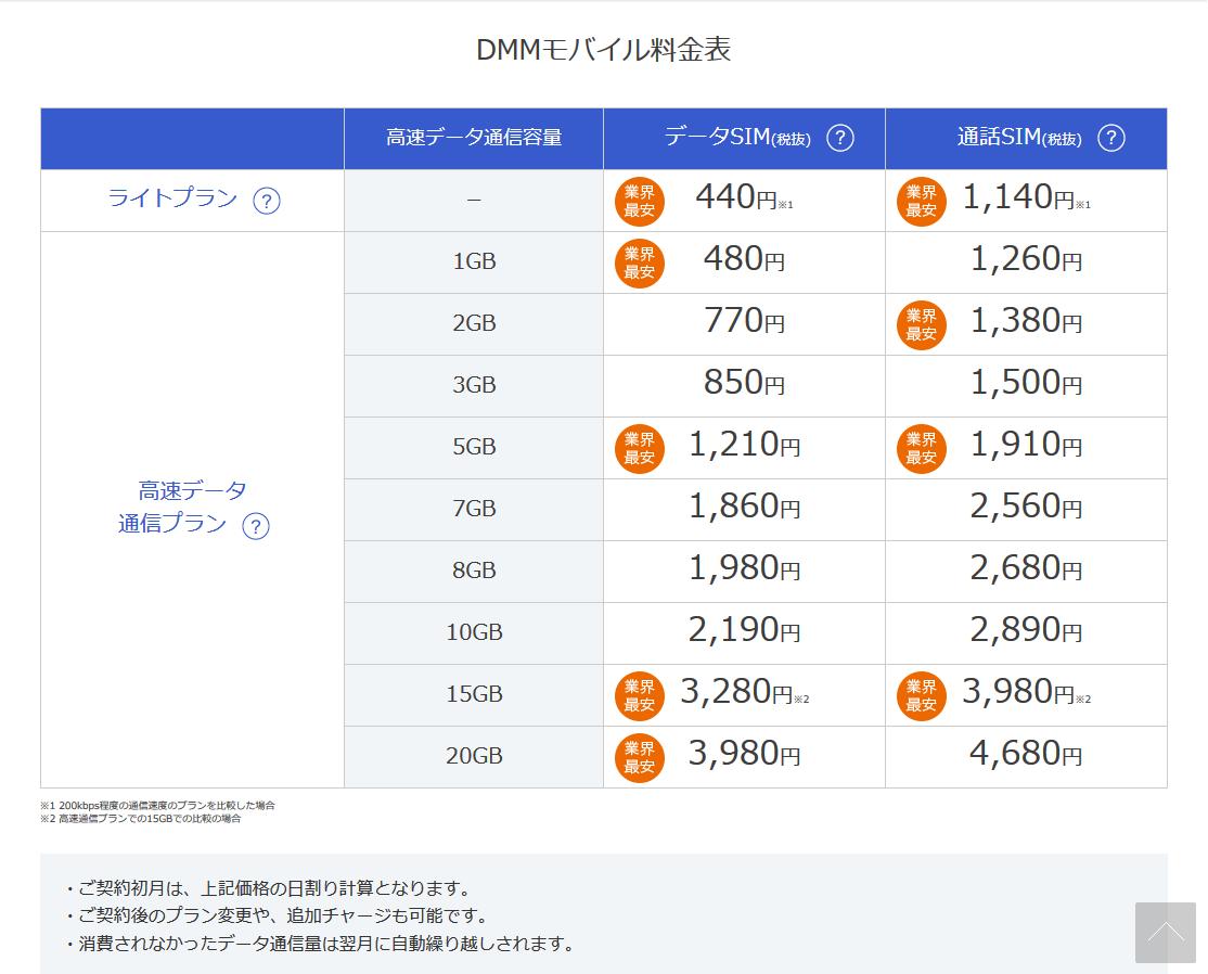 DMMmobile料金表